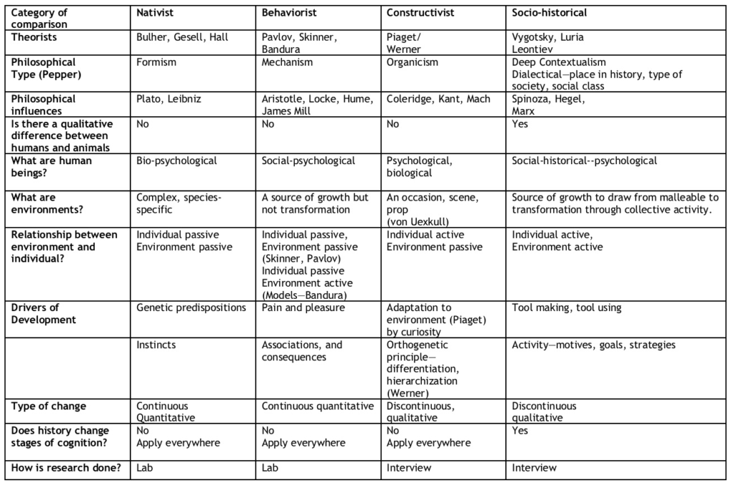 Table of Theories