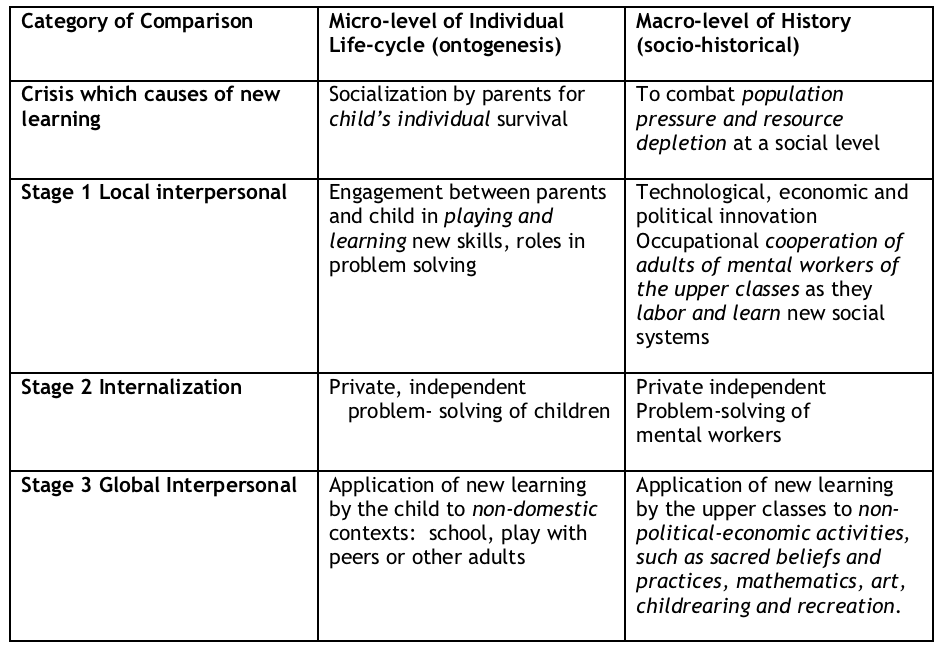 What-is-Socialist-Psycholohy-Table-A-Vygotsky's-theory-of-three-stages-of-learning-ontogenetically-and-socio-historical-application