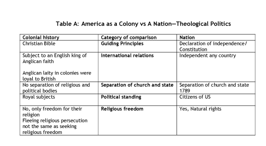 Christian Nationalism Is Un-American